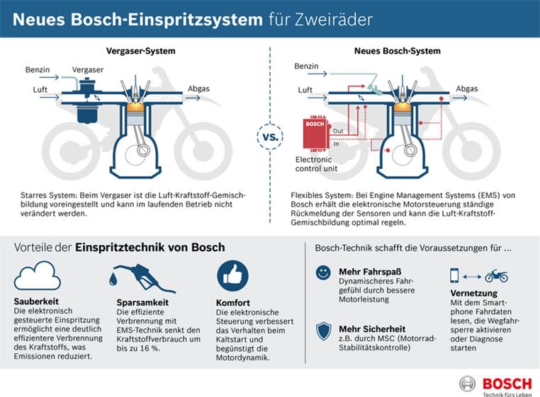 Bosch-Motorsteuerung macht Zweiräder effizienter und...