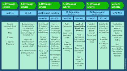 Fünf Öffnungsschritte Corona Bundesregierung