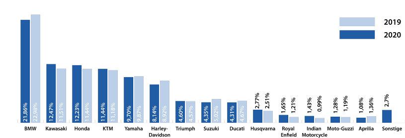 Zulassungsstatistik 2020 Hersteller