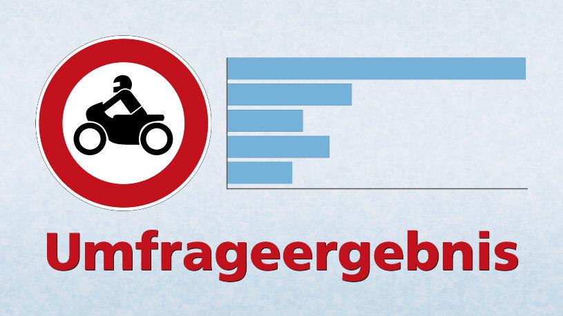 Ergebnis der Spiegelumfrage zum Thema Motorradlärm Fahrverbote und Streckensperrungen