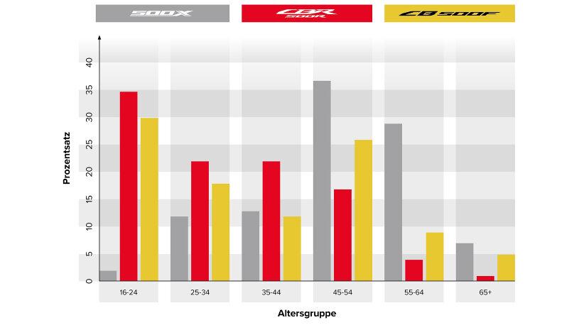 Honda Käufer Statistik nach Altersgruppen