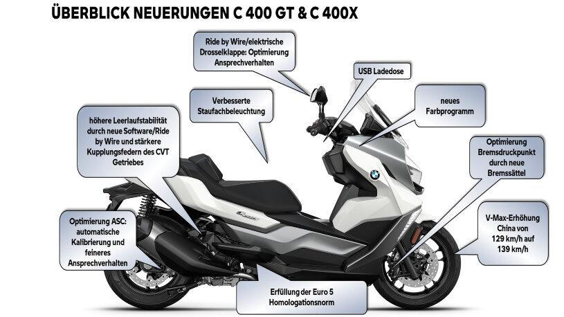 Überblick der Neuerungen an BMW C 400 X und C 400 GT